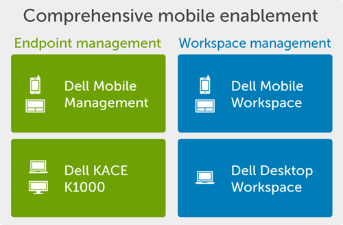 Comprehensive Mobile Enablement