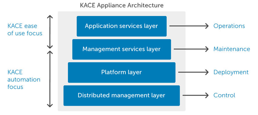 KACE Appliance Architecture